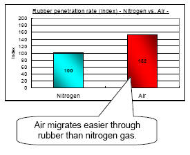 Chart to describe air vs nitrogen penetration rate